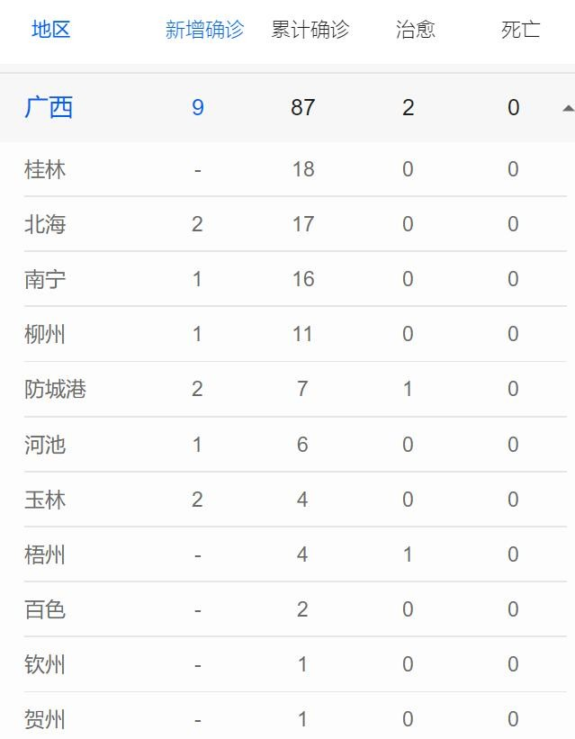 广西新增新型肺炎确诊病例9例 累计87例