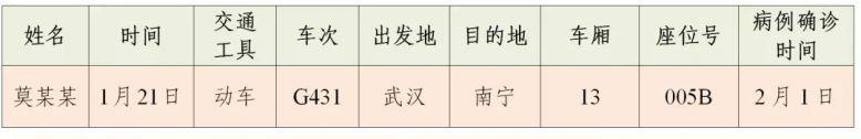 紧急扩散!钦州灵山县新增1名新型冠状病毒感染的肺炎确诊病例,急寻同行人员