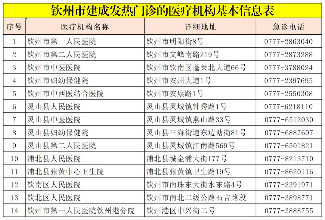 @所有人,钦州这73家发热门诊(哨点诊室)医疗机构名单请收好!